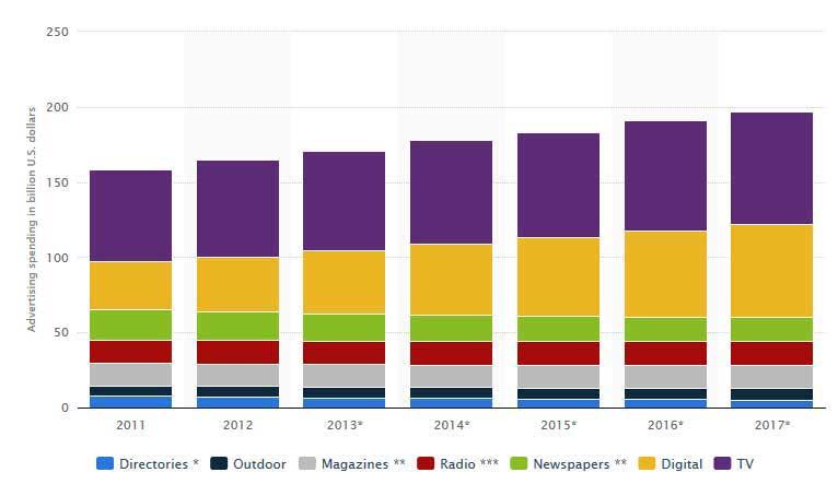 نمودار :2 هزینه های انجام شده در حوزه تبلیغات تجاری در کشور ایالات متحده از سال 2011 تا 2017 میلادی در رسانه های مختلف