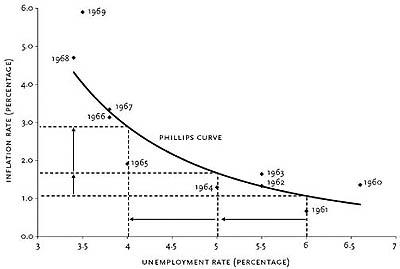 تورم  ارتباط نرخ تورم و بیکاری از دیدگاه فیلیپس Inflation01 Copy