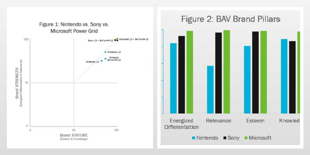 مقایسه سه برند سونی ، مایکروسافت و نینتندو با کمک شیوه مدیریت برند BAV