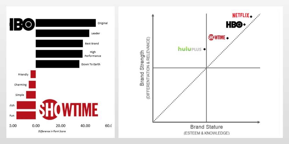 مقایسه دو برند HBO و SHOWTIME با کمک شیوه مدیریت برند BAV