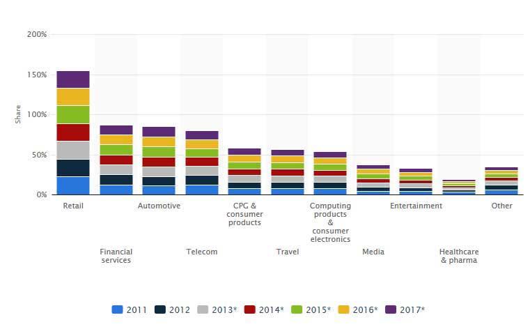 نمودار 3: توزیع هزینه های صورت گرفته توسط کسب و کار های مختلف آمریکایی در رسانه دیجیتال در سالهای 2011 تا 2017 میلادی ( پیش بینی )