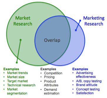 تفاوت تحقیقات بازار و تحقیقات بازاریابی