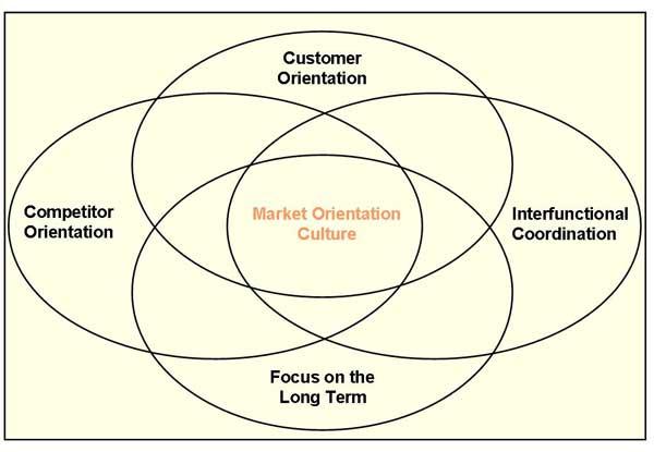 بازارگرایی
